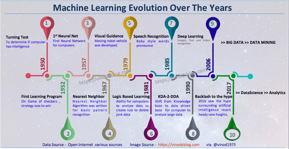The Exciting Evolution of Machine Learning